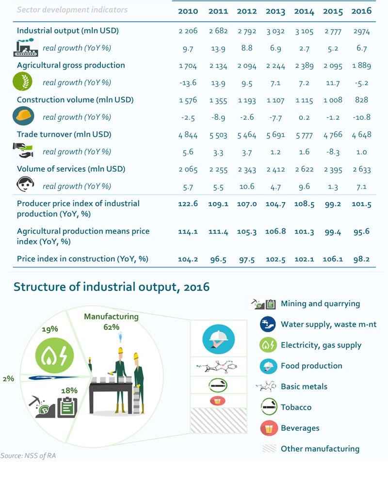 Sector development indicators
